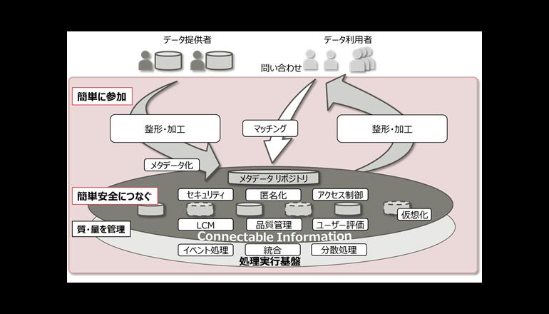データ分析の準備作業を自動化する技術を開発、富士通研究所