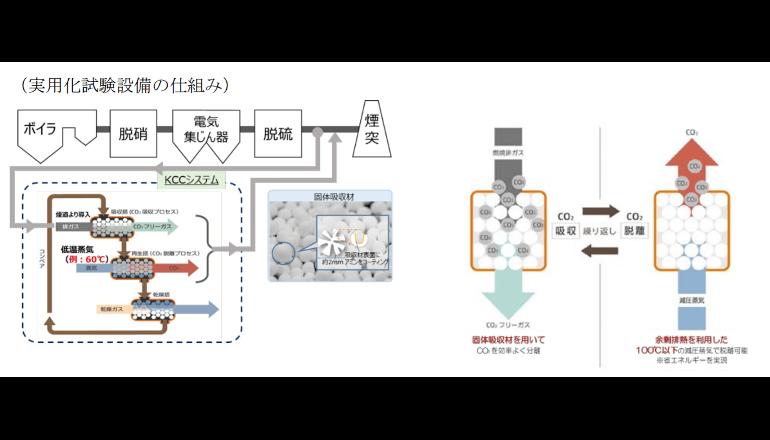 省エネルギー型二酸化炭素分離・回収システムの実用化試験を開始