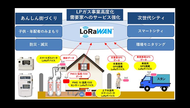 世界的LoRaWANで徳島のLPガスをIoT化