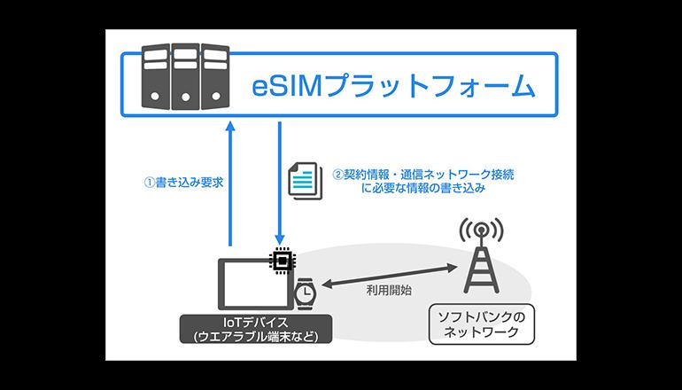 IoT向け、組み込みSIMプロビジョニング始動
