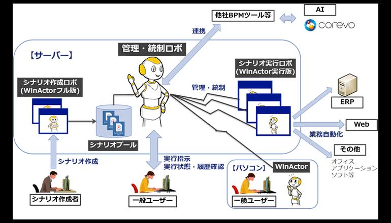 デスクワークの自動化ロボを一元管理