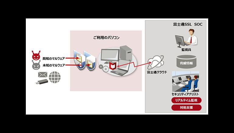 エンドポイントにおけるマルウェア検知・拡散防止サービスを販売開始