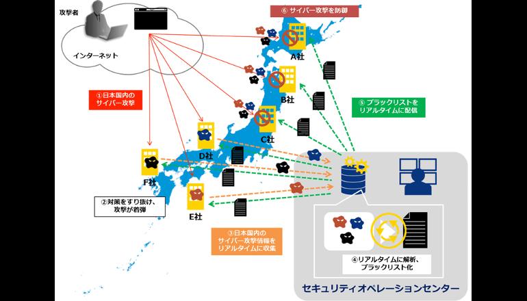 日本企業・官公庁へ、サイバーブラックリストを即時提供