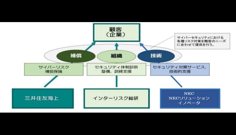 三井住友海上、サイバー攻撃のリスク補償保険を提供 NECらと協業で
