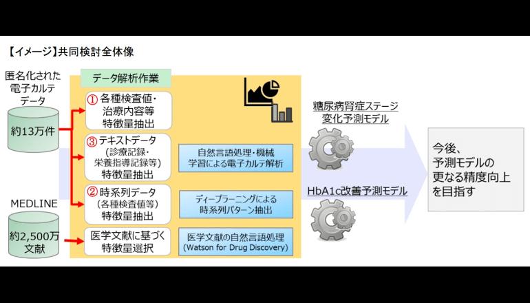 2型糖尿病の悪化を予測するモデルを構築、第一生命と藤田保健衛生大学