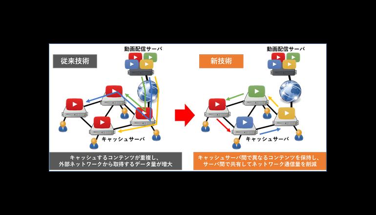 あしたのリッチコンテンツ向けCDN基盤技術を開発