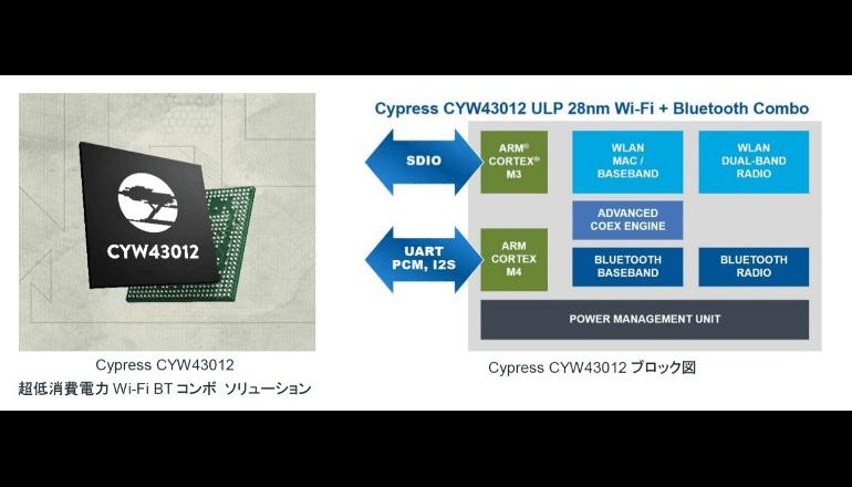 サイプレス、超低消費電力Wi-Fi/Bluetoothコンボソリューションを発表