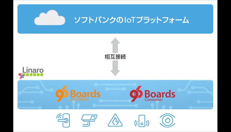 ソフトバンク、英LinaroとIoT製品を相互接続