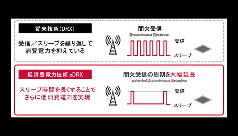 ドコモ、IoT通信の消費電力を抑える新技術を開発