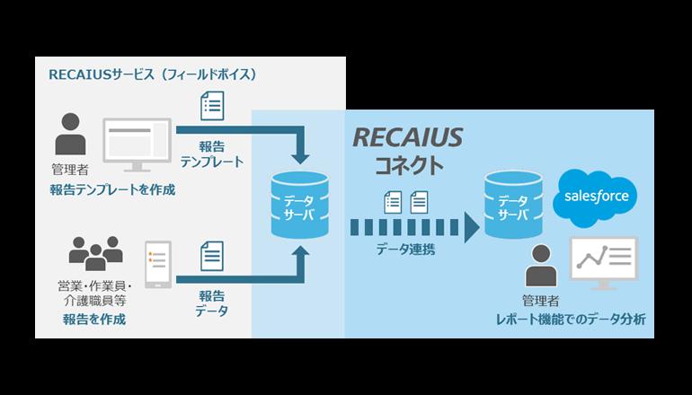 AI活用サービスがSalesforceと連携、東芝デジタルソリューションズ