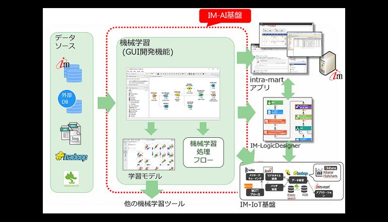 AI開発が容易になる開発基盤 NTTデータ イントラマート