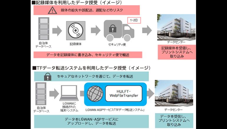 自治体の電子行政を推進するセキュアなデータ転送サービス