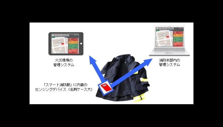 IoTで消防士の熱中症を防ぐ