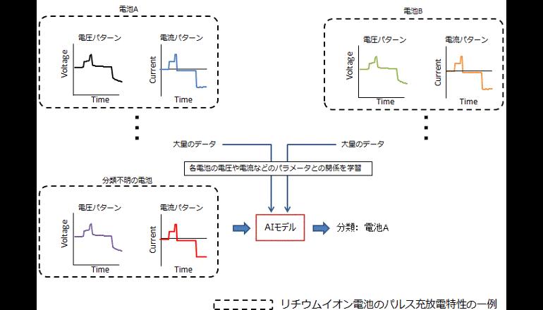 蓄電池システムの状態監視にAIを活用する実証実験、NTT ComとGSユアサ
