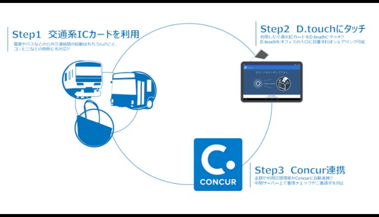 交通費精算をより簡単にAndroid端末を活用した精算サービスを提供開始