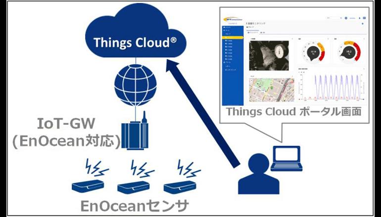 「EnOcean」対応機器と連携するIoTサービスを提供開始、NTT Comら3社