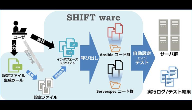 ITインフラ構築、テストをOSSにて迅速かつ自動化