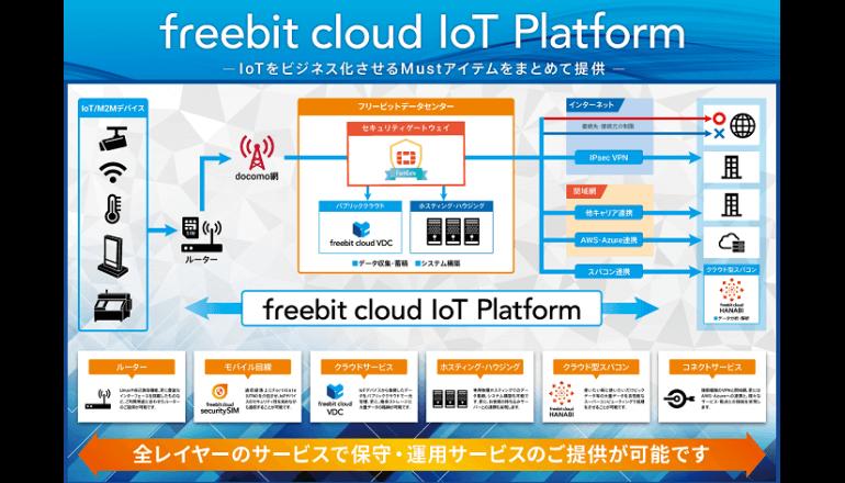 IoTシステムを構築するクラウドサービス