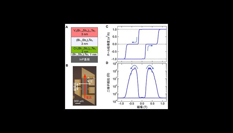 理研、トポロジーの変化に伴う巨大磁気抵抗効果を発見