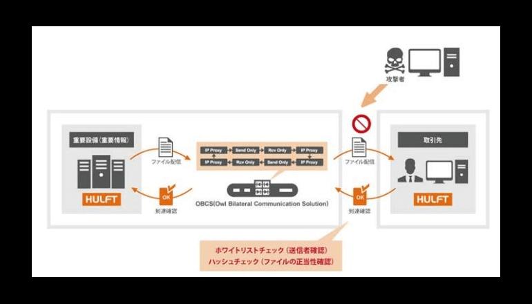 ウイルス遮断に効果があるファイル連携機能を提供