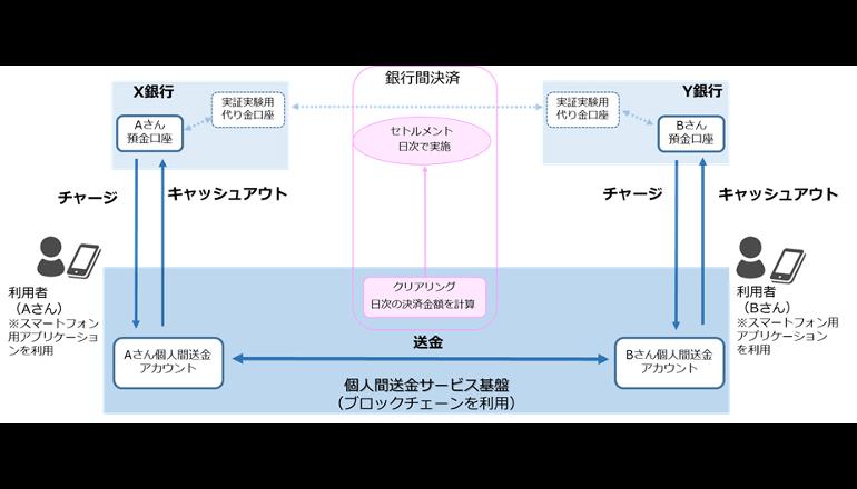 富士通、メガバンク3行とブロックチェーンを活用した個人間送金サービスの実証実験
