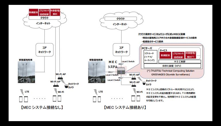 5G時代を見据えたLTE商用網接続の実証実験、NTTドコモと富士通