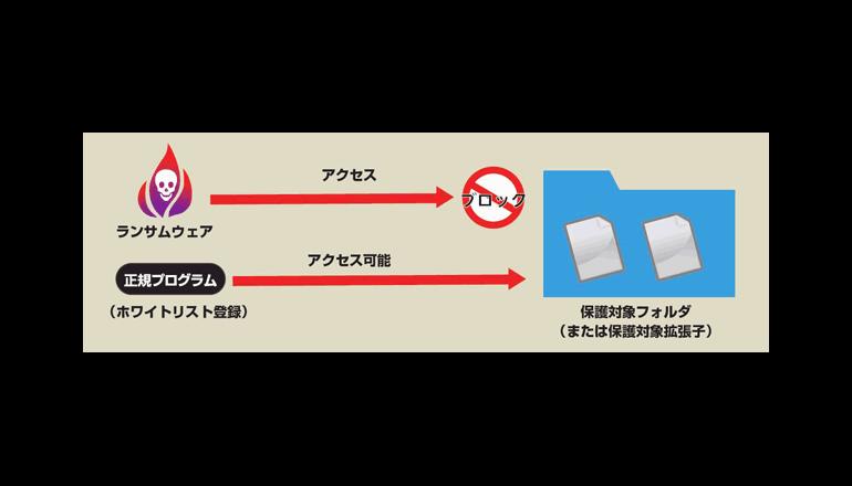 ソフトウェア開発におけるランサムウェア対策を