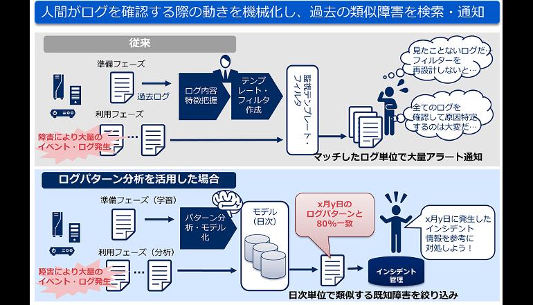 NEC、AIを活用し大量かつ多様なログの分析を自動化