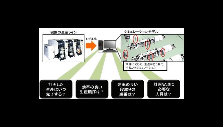 スマートファクトリー実現に向けた生産性向上システム、パナソニックが開発