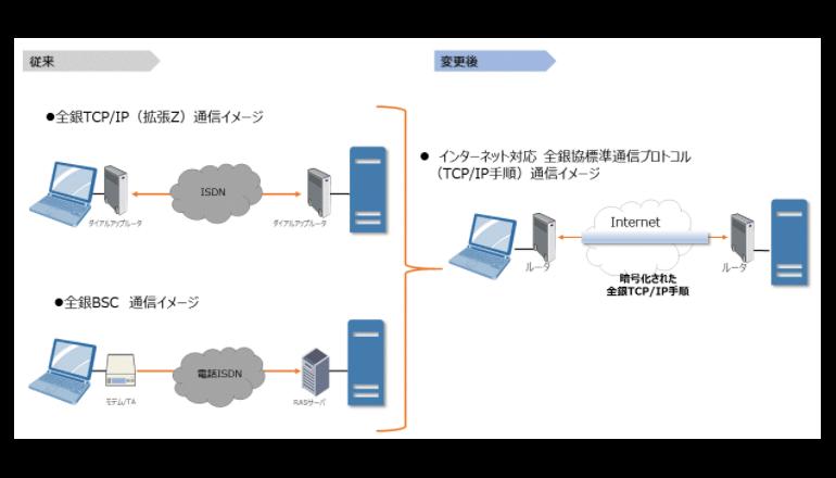 固定電話網のIP化にて、インターネットEDI移行を促進