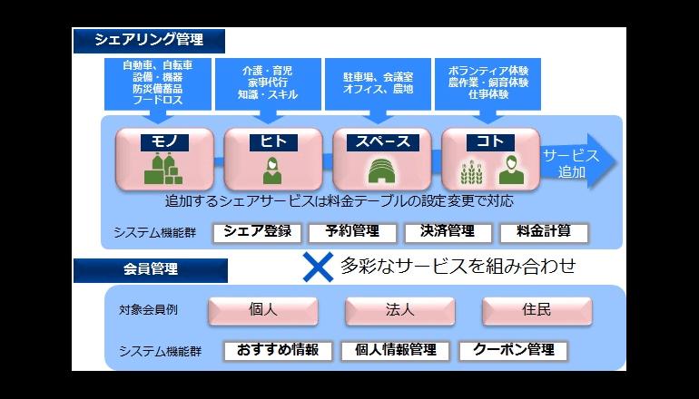 NEC、シェアリングサービス基盤を提供開始