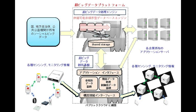 超スマート社会向け、IoTビッグデータ基盤を構築