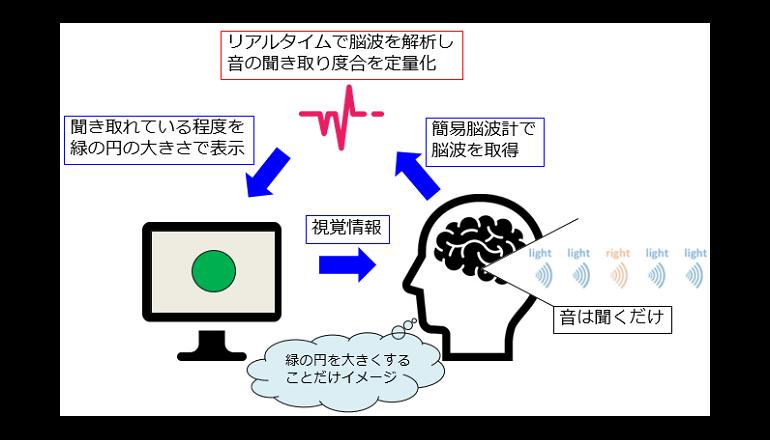 LとRの音の違いを確実に聞き分けられる脳の活用法