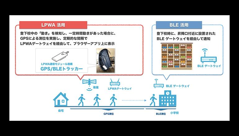 藤枝市、LPWAを活用した児童の登下校通知サービスの実証実験