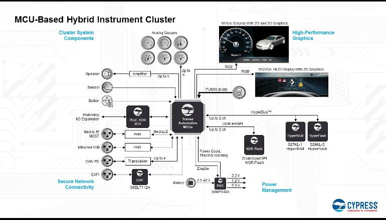 サイプレス、3Dグラフィックス対応の新しい車載MCUを発表