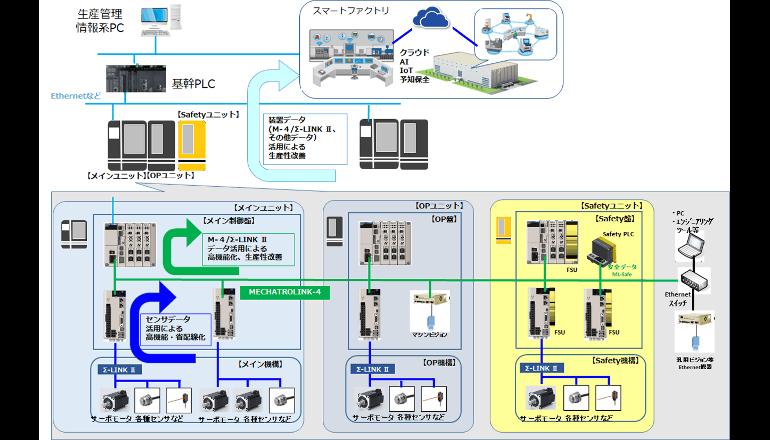 新たな産業用モーションネットワークを開発、安川電機
