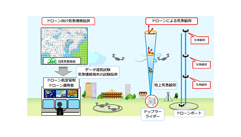 NEDOと日本気象協会、ドローンによる気象観測の実証試験