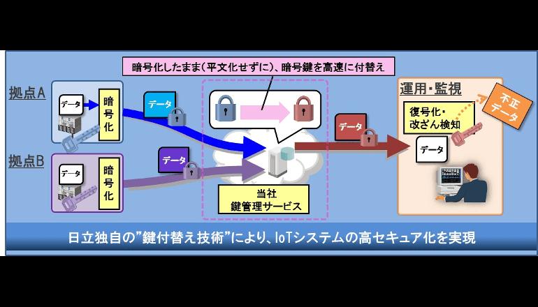 IoT機器組み込み型セキュリティサービスを提供開始