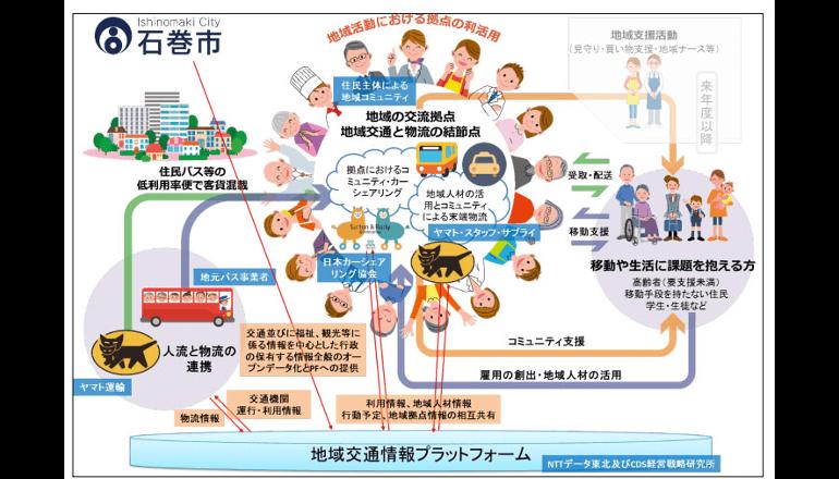 IoTを活用した地元密着型の交通最適化実証事業、石巻市