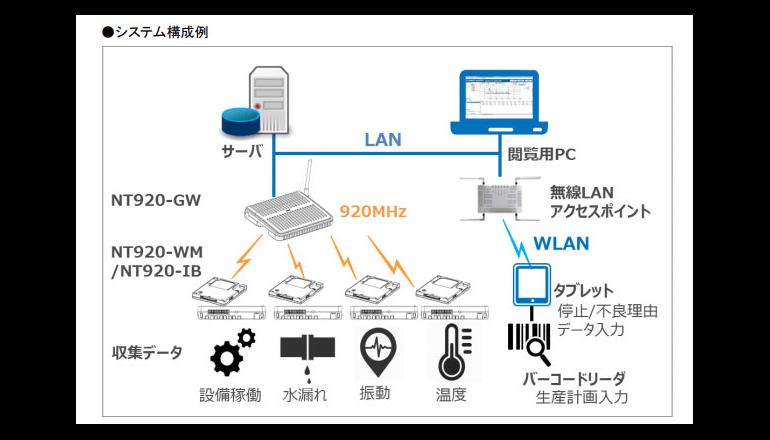 製造現場の設備稼働状況を可視化する無線通信システム