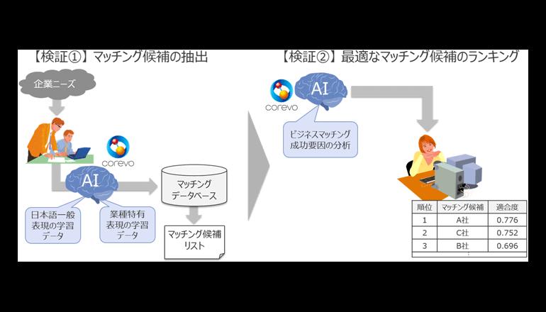 AIにて中小企業のビジネスマッチング