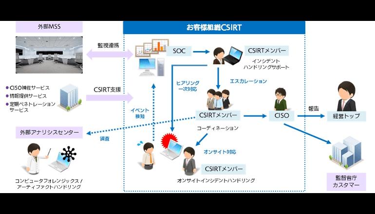 CSIRTの立ち上げ、見直し・強化を支援するサービス、SBT