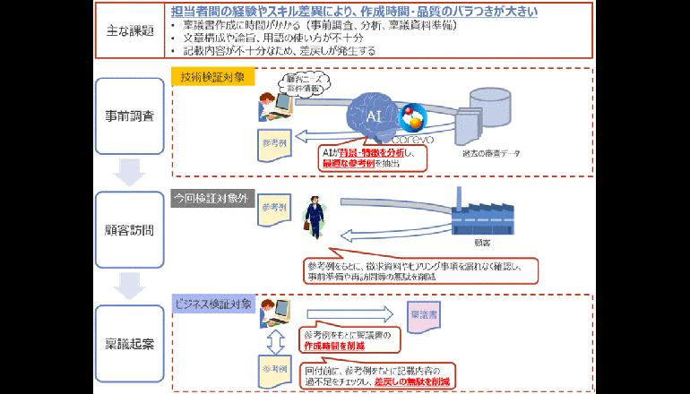 NTTデータと京都銀行、AI活用で稟議書作成を効率化
