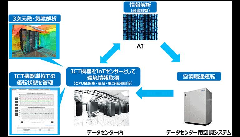 データセンターの自動化運用にIoT/AIを活用
