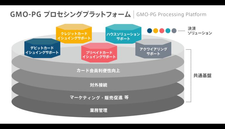 カード決済事業に必要なサービス・機能をAPIで提供