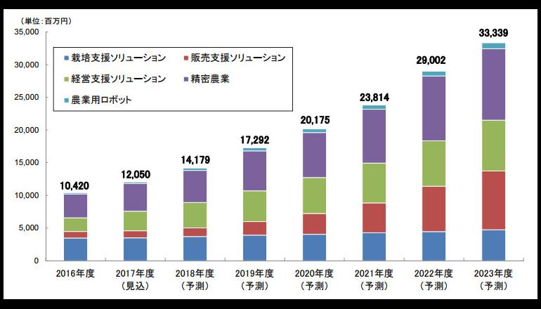 スマート農業の市場規模は104億2,000万円、矢野経済研究所調べ