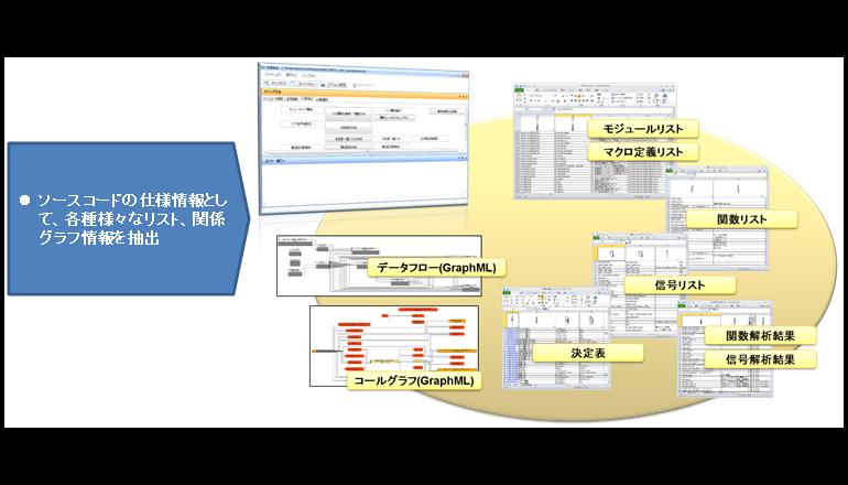 組み込みソフトウェアのより高度な解析ツール