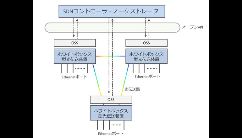 日台協同でオープンな光伝送を目指す