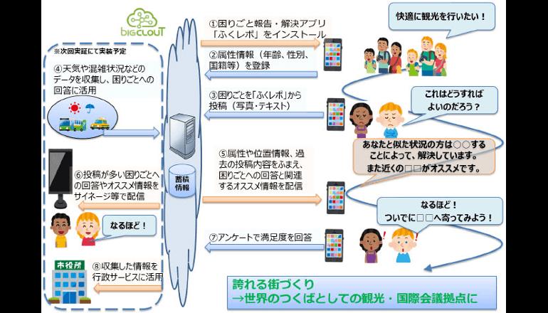 外国人訪問客の困りごとを解決するアプリの実証実験、つくば市