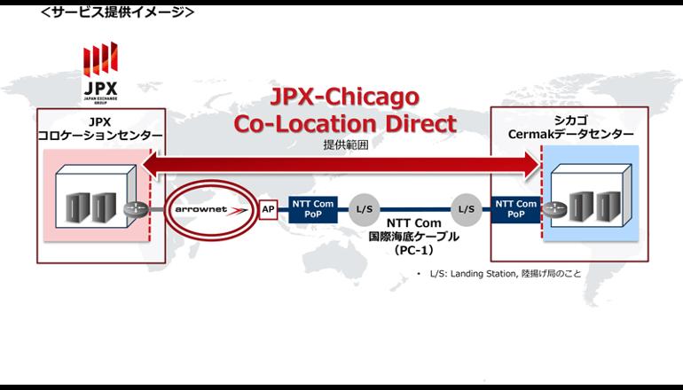 日本とシカゴでワンストップ投資